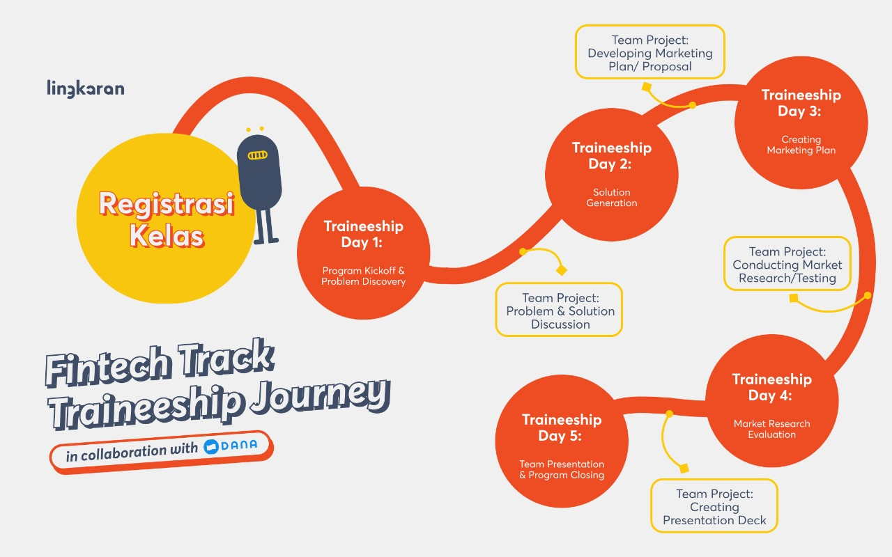 Fintech Track Traineeship Journey